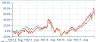 過去1年の運用利回り55.72% - オフショア商品で資産増加*かわいい金には旅をさせよ