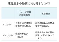 悪性胸水を思う 2018 - 飯塚病院呼吸器内科ブログ