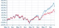 47.69% 過去運用利回り 新興株式のファンド - オフショア商品で資産増加*かわいい金には旅をさせよ