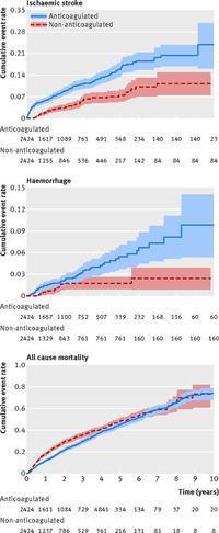 高齢者心房細動合併慢性腎臓病患者への抗凝固薬投与は,虚血性脳卒中と脳出血の増加,死亡率の減少に関係する:BMJ誌 - 心房細動な日々