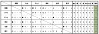 【U-11】冬季新人交流大会の総合結果 February 21, 2018 - DUOPARK FC Supporters