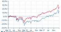 過去1年の運用利回り27%、先進国株式 - オフショア商品で資産増加*かわいい金には旅をさせよ