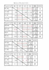 第12回タカハシ杯男子Cクラス結果 - 初めて