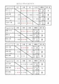 第12回タカハシ杯女子Aクラス結果 - 初めて