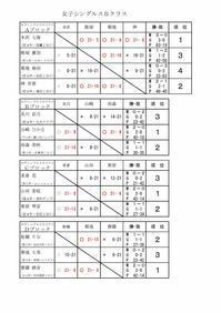 第12回タカハシ杯女子Bクラス結果 - 初めて