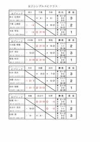 第12回タカハシ杯結果女子Cクラス - 初めて