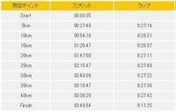 能登和倉万葉の里マラソン2018(その2) - design room OT3