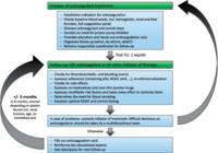 欧州不整脈学会(EHRA)のNOAC使用実践ガイド改訂版は非常に実戦的で細かい:EHJ誌 - 心房細動な日々