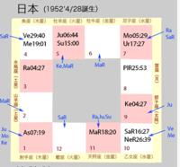 2018'日本の運勢 - マニのインド占星術鑑定