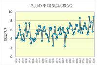 今年の3月は過去最高の平均気温 - 秩父の蝶