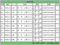2018.4.22結果っす~☆ - 【TOWA】の最終レースのみ予想