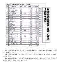 日本共産党が2議席を確保 - ながいきむら議員のつぶやき(日本共産党長生村議員団ブログ)