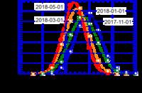 スピードキューブの状況 (AVE 21.9 sec)2018-05-01 - PAZUのマジックノート