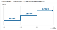 [悲報]SoftBank スマホデビュー割を6月28日で終了 「おてがるプラン」登場で - 白ロム中古スマホ購入・節約法