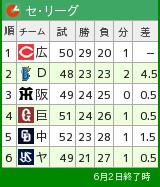 DayGames・6 プロ野球 - SPORTS 憲法  政治