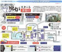 もんじゅ 廃炉スタート 課題は /こちら原発取材班 東京新聞 - 瀬戸の風