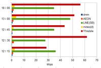 LINEモバイルのソフトバンク回線が爆速スタート!混雑時もdocomo網とは桁違いの速度 - 白ロム転売法