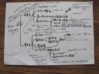 分けること - sakamichi