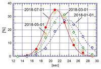 スピードキューブの状況 (AVE 21.3 sec)2018-07-01 - PAZUのマジックノート