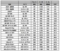 【雑記】銃弾の威力(ハッチャー・スケール) - セメタリープライム2