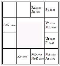 元宝塚トップスター久世星佳さんのインド占星術ホロスコープ - マニのインド占星術鑑定