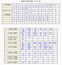 ブログ一覧表をご利用下さい。 - 研数会<数学が得意>静岡市葵区昭府1