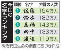 日本人名字ランキング - 日頃の思いと生理学・病理学的考察
