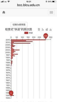 """""""快递""""「宅配」の激増 - SCせんせーの中国語なんでもノート"""