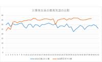 2014年広島土砂災害と2018年西日本大水害最高気温の比較 - 広島瀬戸内新聞ニュース(社主:さとうしゅういち)