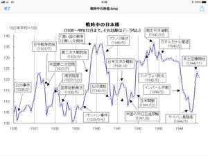 太平洋戦争中の日本株は高かった - 相場研究家 市岡繁男のほぼ一日一図