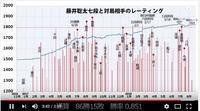 動画「藤井聡太七段 3分で見るプロ入りからの101局」 - 一歩一歩!振り返れば、人生はらせん階段