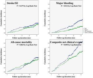 東京のコホート研究では脳卒中/全身性塞栓症と全死亡はDOACーワルファリン間で有意差なし。大出血はDOACで有意に少ない:SAKURA AF レジストリー - 心房細動な日々