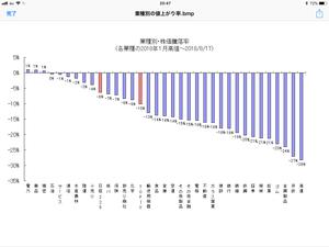 1月高値からの騰落率、33業種中、8業種が20%以上の下落 - 相場研究家 市岡繁男のほぼ一日一図