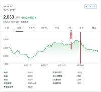 2018/08/26NIKON Zシリーズと株価・・・ - shindoのブログ
