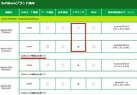 9月4日サービスイン mineoのソフトバンク回線は最新SB端末でテザリングが出来る? - 白ロム転売法