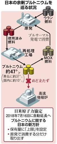 長崎を最後の被爆地に、、、余剰プルトニウム - SPORTS 憲法  政治
