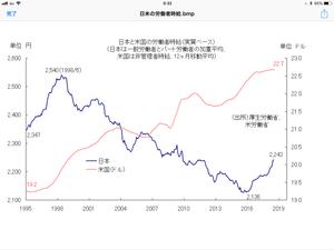 日米の労賃が同一なら1ドル83円になる - 相場研究家 市岡繁男のほぼ一日一図