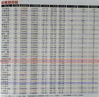 将棋世界2018.11に掲載された「棋士成績表」から - 一歩一歩!振り返れば、人生はらせん階段