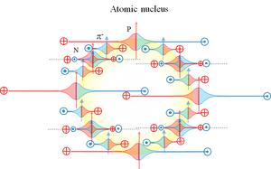 エネルギー細胞体 20     ベータ崩壊 - 素粒子から宇宙の構造までを司る公理の発見とその検証
