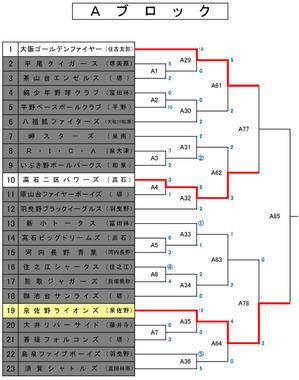 平成30年10月14日 (日曜日)終了時のトーナメント表 - 大阪府富田林少年軟式野球連盟です。