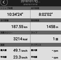 10月17日の自転車187.55km - team-naoのダメ人間日記