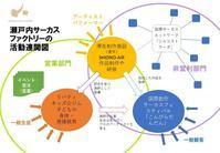 なぜ、クラウドファンディングに挑戦するのか? - 瀬戸内サーカスファクトリー・ディレクターのブログ