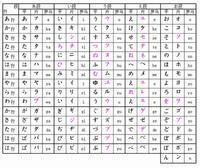 日本語の勉強について - 日本について