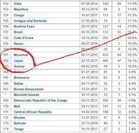 日本の女性国会議員率、世界162番目(IPU) - FEM-NEWS