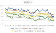 札幌10月の気象データーをグラフにしました。 - ワイン好きの料理おたく 雑記帳