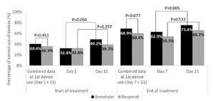 INHALATOR試験:COPD患者のブリーズヘラーとレスピマットの選択 - 呼吸器内科医
