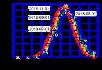 スピードキューブの状況 (AVE 20.3 sec)2018-11-01 - PAZUのマジックノート