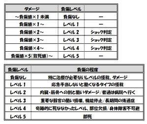 【モダンホラーRPG】ダメージ関連の処理(ver.5) - セメタリープライム2