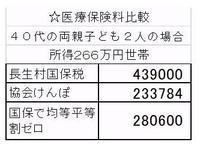 国保税が44万円から28万円に引き下げになる提案 - ながいきむら議員のつぶやき(日本共産党長生村議員団ブログ)