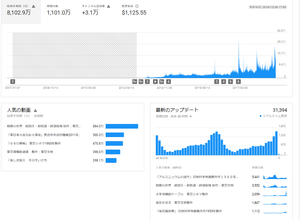 YouTubeの視聴回数が1,100万回を超える - 久米さんの科学映像便り